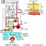 似田敦の 「 中医人体構造モデル 」